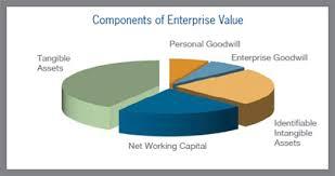 goodwill bij koop bedrijf | Lingedael Corporate Finance