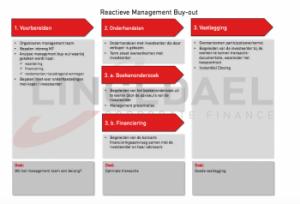 stappenplan reactieve management buy-out