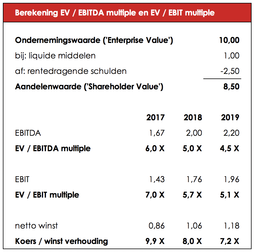 EV EBITDA Multiple methode uitgelegd | Lingedael Corporate Finance